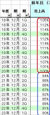 2702:マクドナルド20110607(売上推移2)