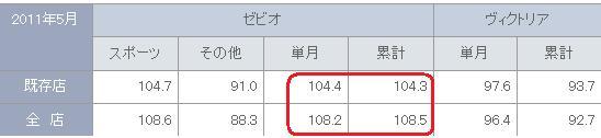 8281:ゼビオ_20110619(月次)