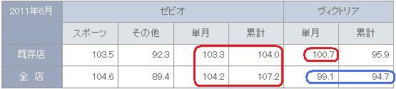 8281:ゼビオ_20110718