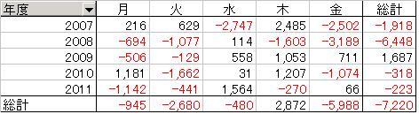 日経平均と月の関係201107
