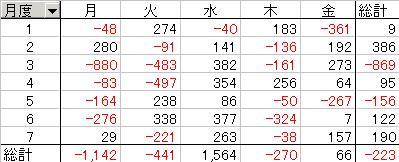 日経平均と月の関係2011