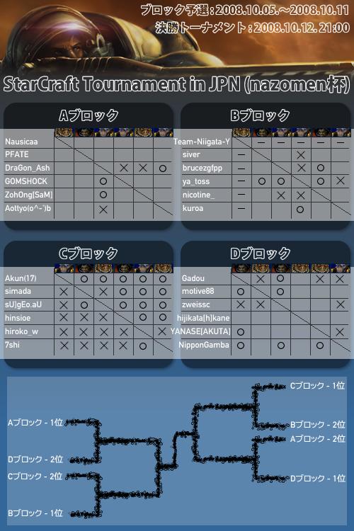 StarCraft Tournament in JPN(nazomen杯) リーグ&トーナメント表 六日目終了時点