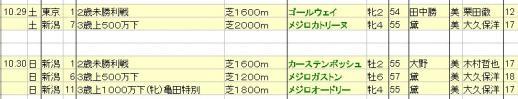 2011102930 JRA出走予定