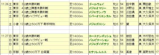 2011112627JRA出走予定