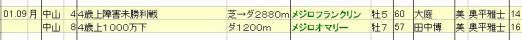 2012010809JRA発表出走馬