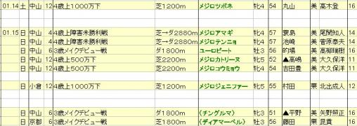 2012011415JRA発表出走予定