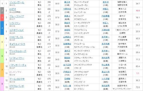 川崎競馬8R7枠11番ロンドンアイ