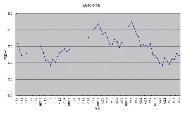 ともぞう体重グラフ