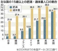 主な国の肥満・過体重人口の割合