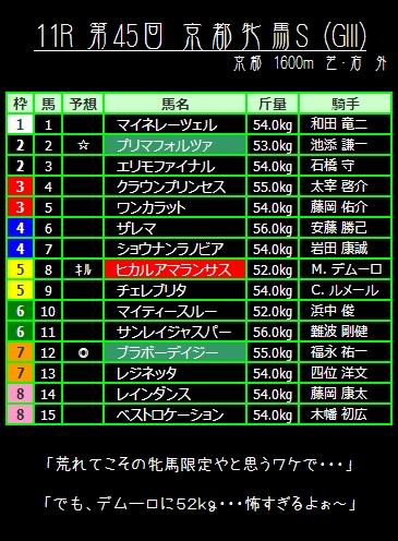 11R 第45回 京都牝馬S (GIII)