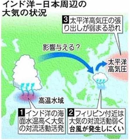 台風少発生メカニズム06JUL10