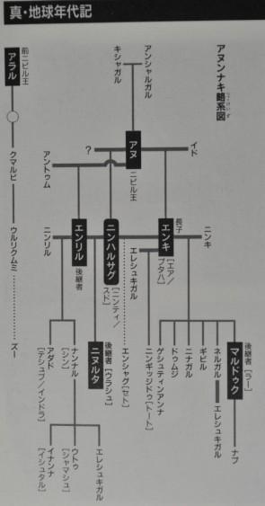 ニビル系図03