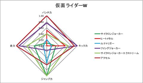 【仮面ライダーW】規格化スペック