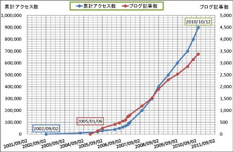 【J.M.P.D.】累計アクセス数と累計記事数