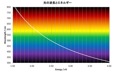 光の波長とエネルギーと大体の色