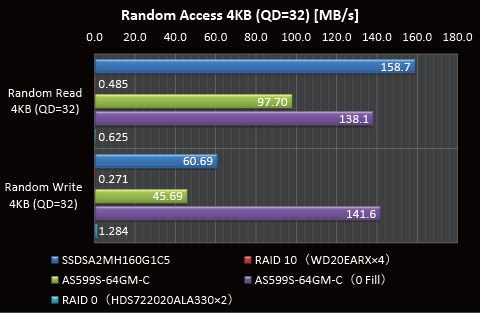 Random Access 4KB(QD=32)