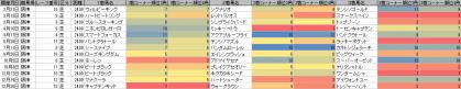 馬場傾向_阪神_芝_2400m_20100105~20101226