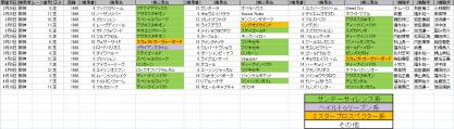 馬場傾向_阪神_芝_1600m_20110105~20110410