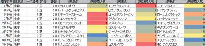 人気傾向_芝_2600m以上_20110105~20110424