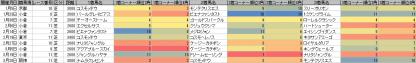 脚質傾向_芝_2600m以上_20110105~20110424