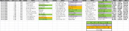 馬場傾向_東京_20110611