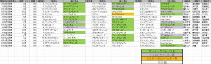 馬場傾向_阪神_芝_2000m_20110226~20110626