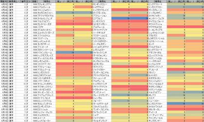 脚質傾向_東京_ダート_1600m_20110423~20111002