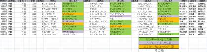 馬場傾向_京都_芝_2200m_20110105~20111106