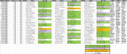 馬場傾向_阪神_芝_2000m_20110105~20111218