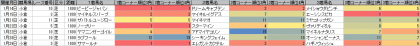 脚質傾向_小倉_芝_1800m_20120114~20120129
