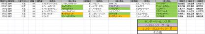 馬場傾向_東京_芝_1600m_20120128~20120205