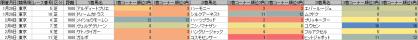 脚質傾向_東京_芝_1600m_20120128~20120205