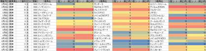 脚質傾向_阪神_芝_1600m_20110226~20110417