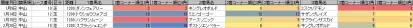 脚質傾向_中山_芝_1200m_20120105~20120226