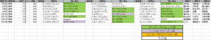 馬場傾向_阪神_芝_1800m_20120105~20120318