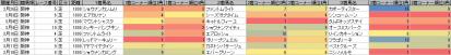 脚質傾向_阪神_芝_1800m_20120105~20120318