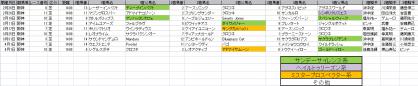 馬場傾向_阪神_芝_1400m_20120105~20120401