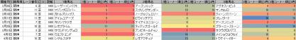 脚質傾向_阪神_芝_1400m_20120105~20120401