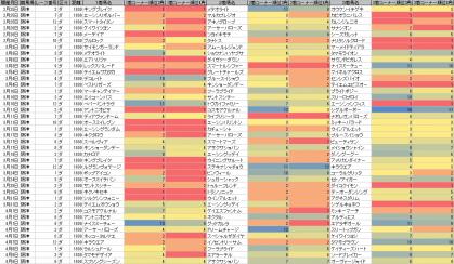 脚質傾向_阪神_ダート_1800m_20120105~20120408